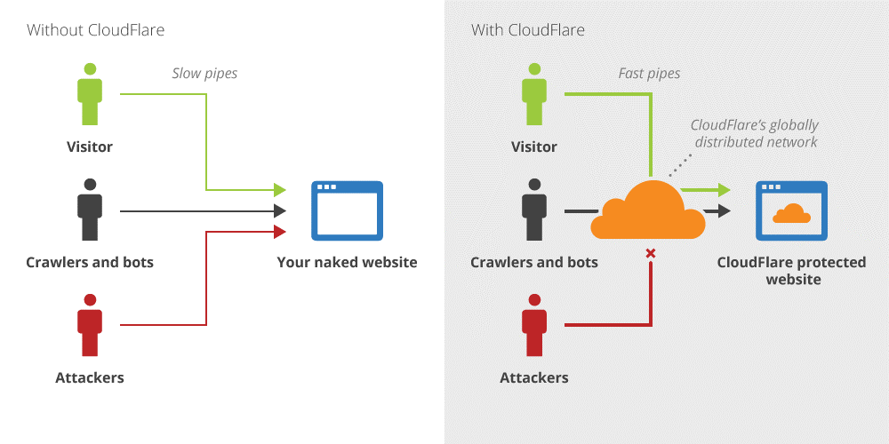 cloudflare-features معرفی کلود فلیر برای افزایش سرعت سایت